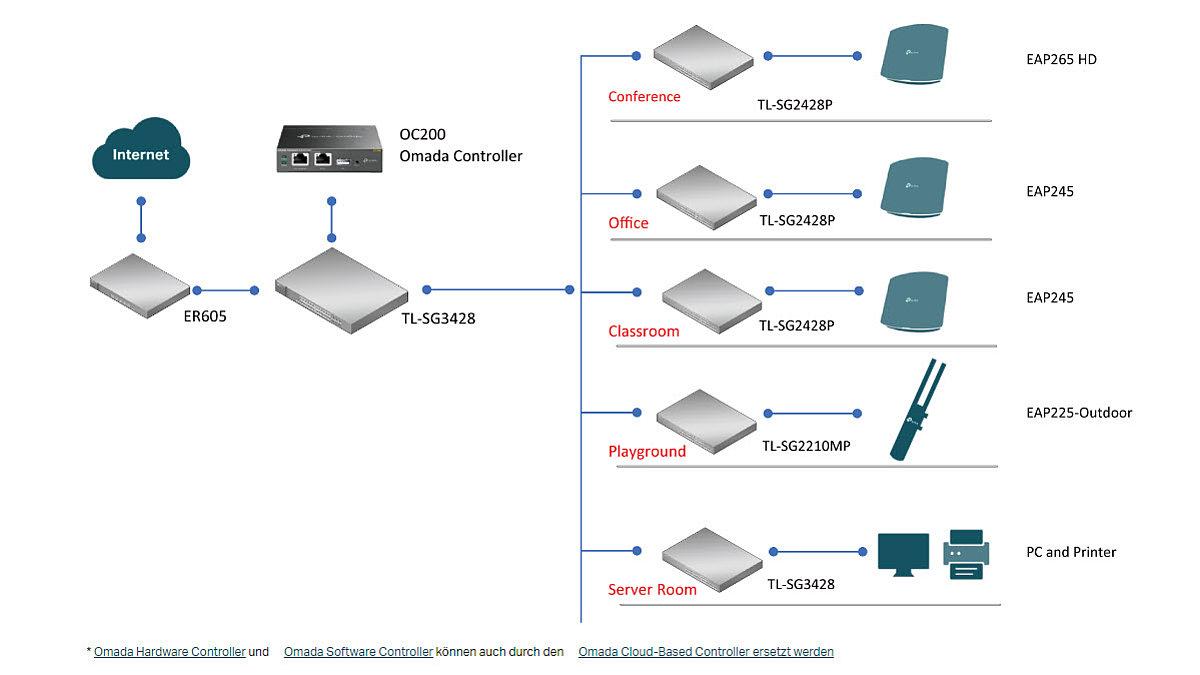 TP-Link_kosteneffiziente_loesung_schul-wlan