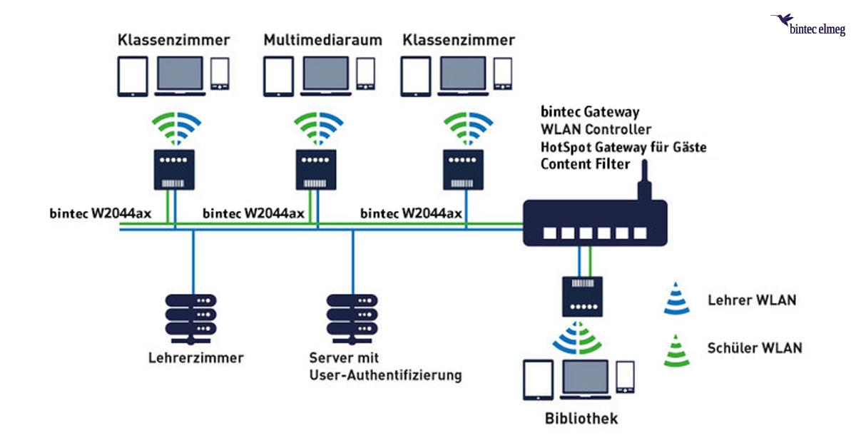 Managebares WLAN-Schulnetz
