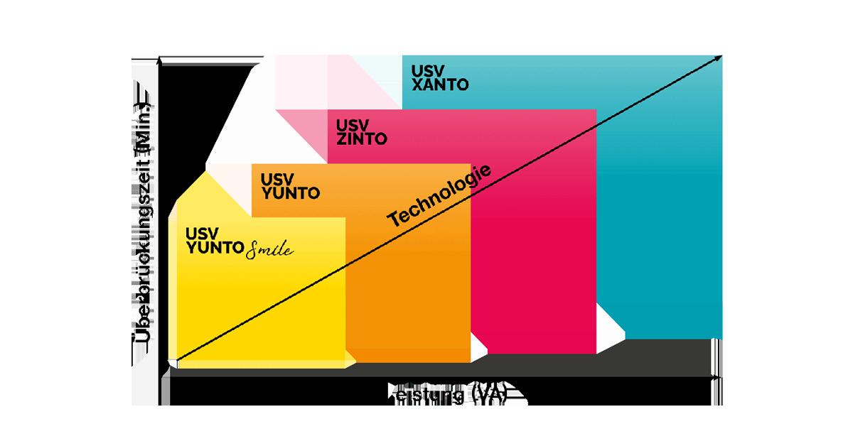 Online USV Produktübersicht